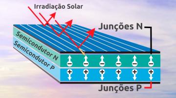 Efeito fotovoltaico - Como a energia é gerada.